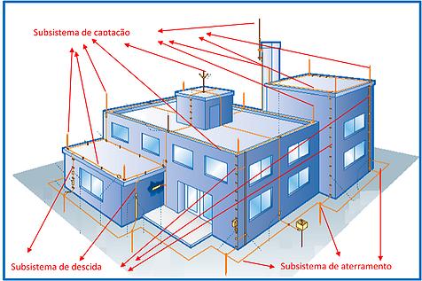 composição externa SPDA