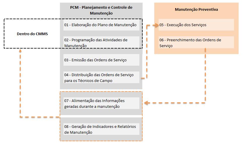 Fluxograma PCM - Plano de Controle e Manutenção